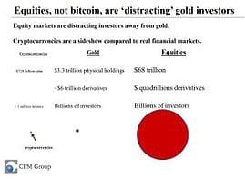 Aktien vs. Goldpreis vs. Kryptos