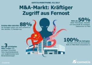 cometis Kapitalmarktpanel Zugriff aus Fernost