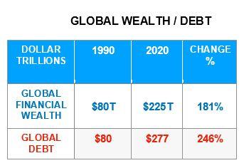 Schulden, weltweit
