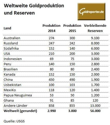 Ist land goldschmuck billigsten in welchem am Wie und