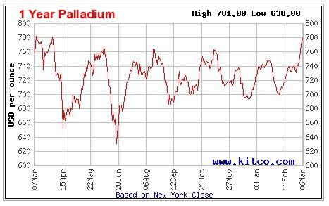 Palladiumchart 07.03.14
