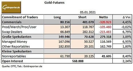 Gold, CoT, Comex, Daten