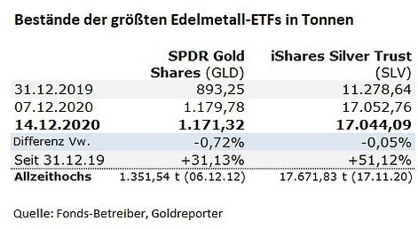Gold, Silber, ETF