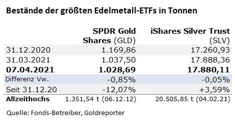 GLD, Gold-ETF, Gold, Bestände, SLV, Silber, Fonds
