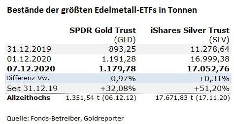 Gold, ETF, SPDR