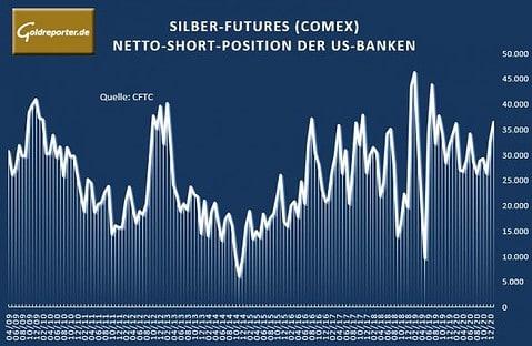 Silber, Futures, Short, US-Banken