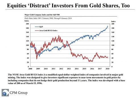 Aktien vs. Goldaktien