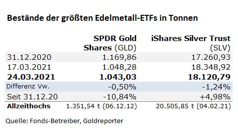 Gold-ETF, Silber, SLV, GLD