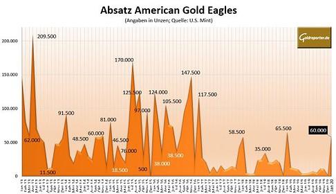 Goldmünzen, American Eagle, Absatz, U.S. Mint