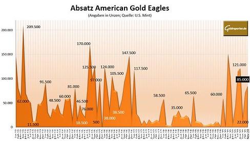 Goldmünzen, USA, Absatz