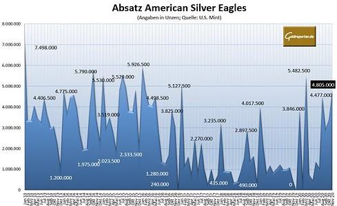 Silbermünze, American Eagle, U.S. Mint