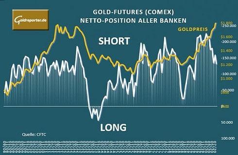 Gold, Banken, Netto-Position, COMEX