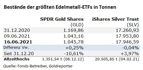 Gold, Gold-ETF, GLD, Silber-ETF