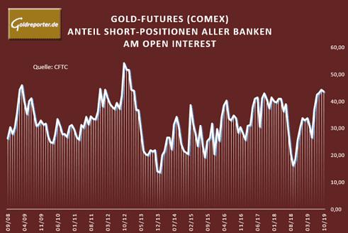 Gold, COMEX, Banken, Anteil, Futures