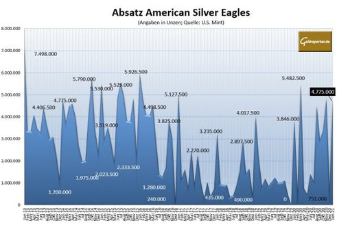 Silber, Absatz, Eagles, US Mint