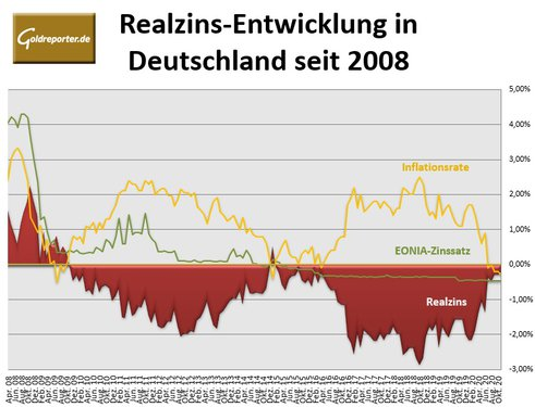 Realzins, Inflation, EONIA