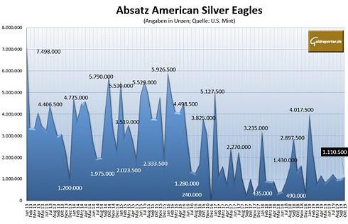 Silber, Silbermünzen, American Eagles, Absatz