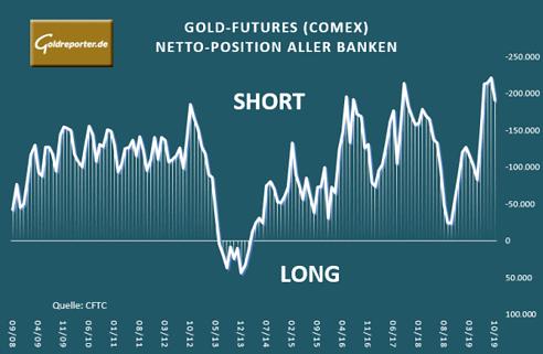 Gold, Banken, Short. Position