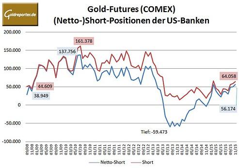 Bank Parti Gold 11-2015