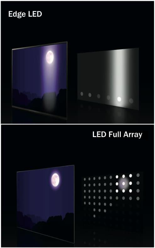 LG Edge LED vs. Full Array
