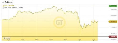 Gold, price, chart