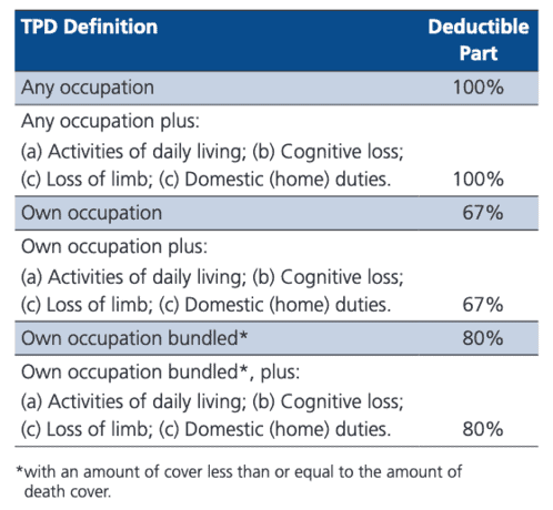SMSF insurance TPD tax deductions