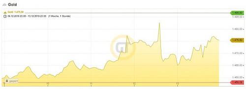 Goldpreis. Chart