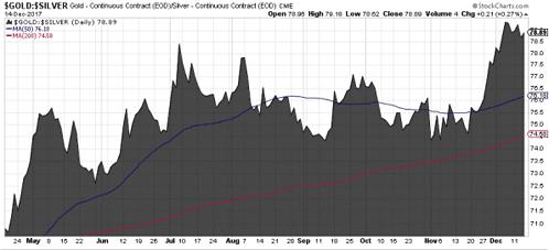 Gold-Silber-Ratio, Chart