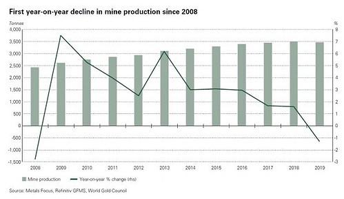 Gold, Goldmarkt, Goldproduktion, Förderung