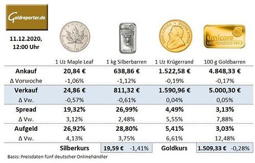 Goldmünzen, Silbermünzen, Goldbarren, Preise, Aufschlag