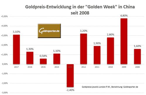 Goldpreis, Golden Week, China