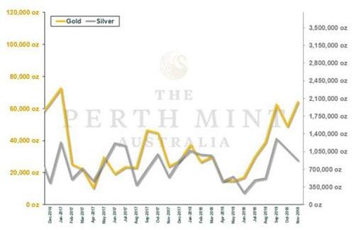 Gold, Perth Mint