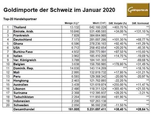 Gold, Importe, Schweiz, Januar 2020