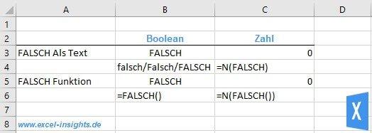 Excel Insights: die Excel FALSCH Funktion gibt den booleschen Wert FALSCH zurück, was technisch der Zahl 0 entspricht