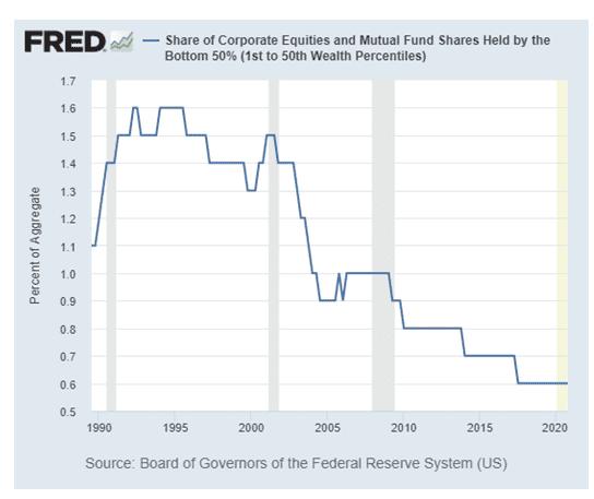 Vermögensverteilung, USA