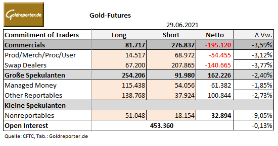 Gold, Gold-Futures, COMEX, CoT-Daten
