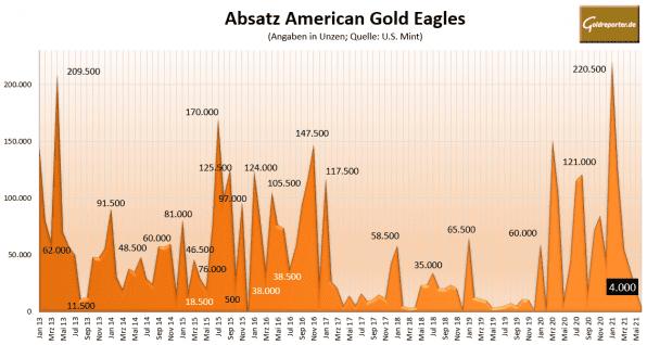 Gold, Goldmünzen, American Eagle, Absatz