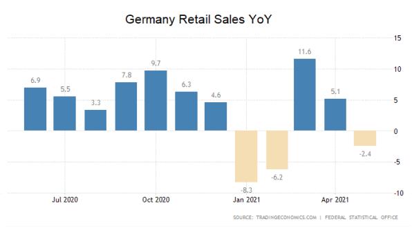 Einzelhandel, Deutschland, Umsätze