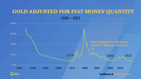 Gold, Geldmenge