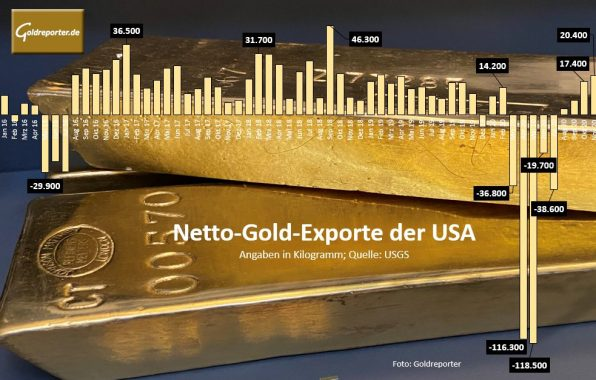 Gold, USA, Export, Import