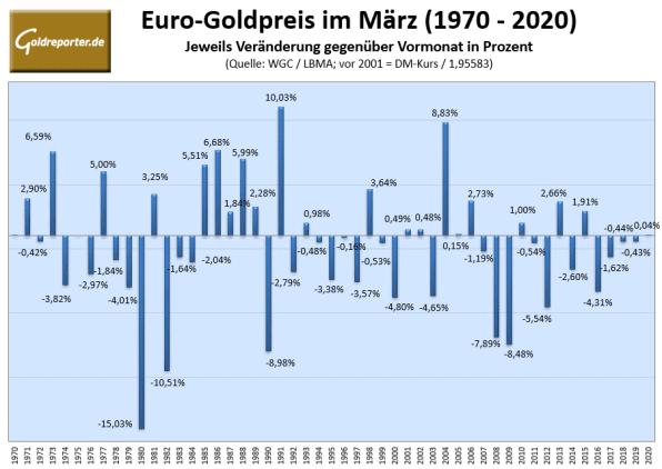 Goldpreis, März