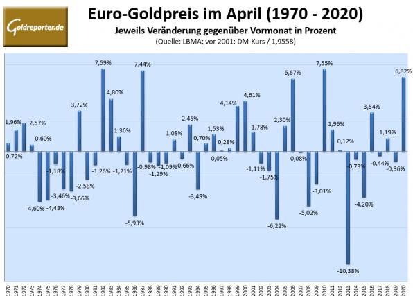 Goldpreis, April, Statistik