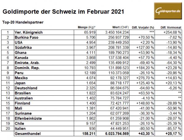 Gold, Importe Schweiz