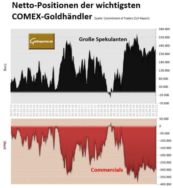 Gold, Futures, CoT