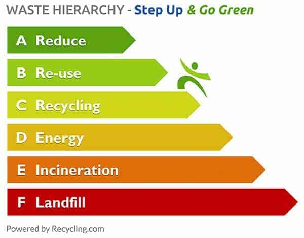 Waste-Hierarchy-Step-Up-&-Go-Green