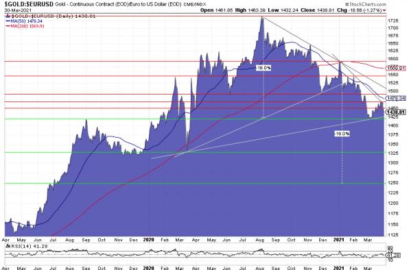 Goldpreis, Euro, Charttechnik