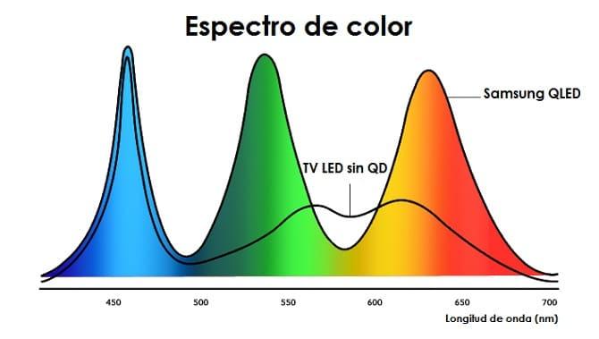 Espectro de color con tecnología QLED de Samsung