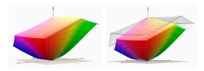 Gráfico de volumen de color