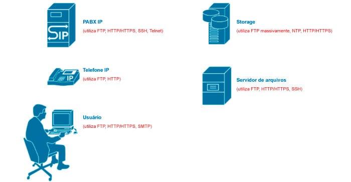 Figura 1: Ejemplo de usos de los protocolos