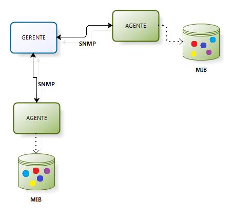 Figura 1: Modelo de gestión del SNMP